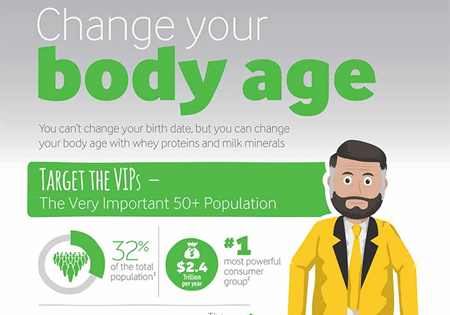 Change your body age infographics